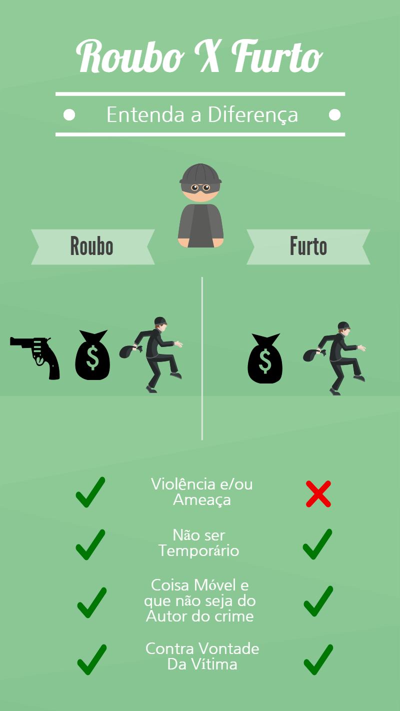 qual-a-diferenca-entre-roubo-assalto-e-furto