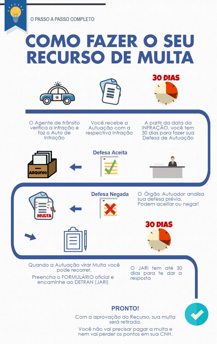 como-recorrer-multa-de-transito-infografico