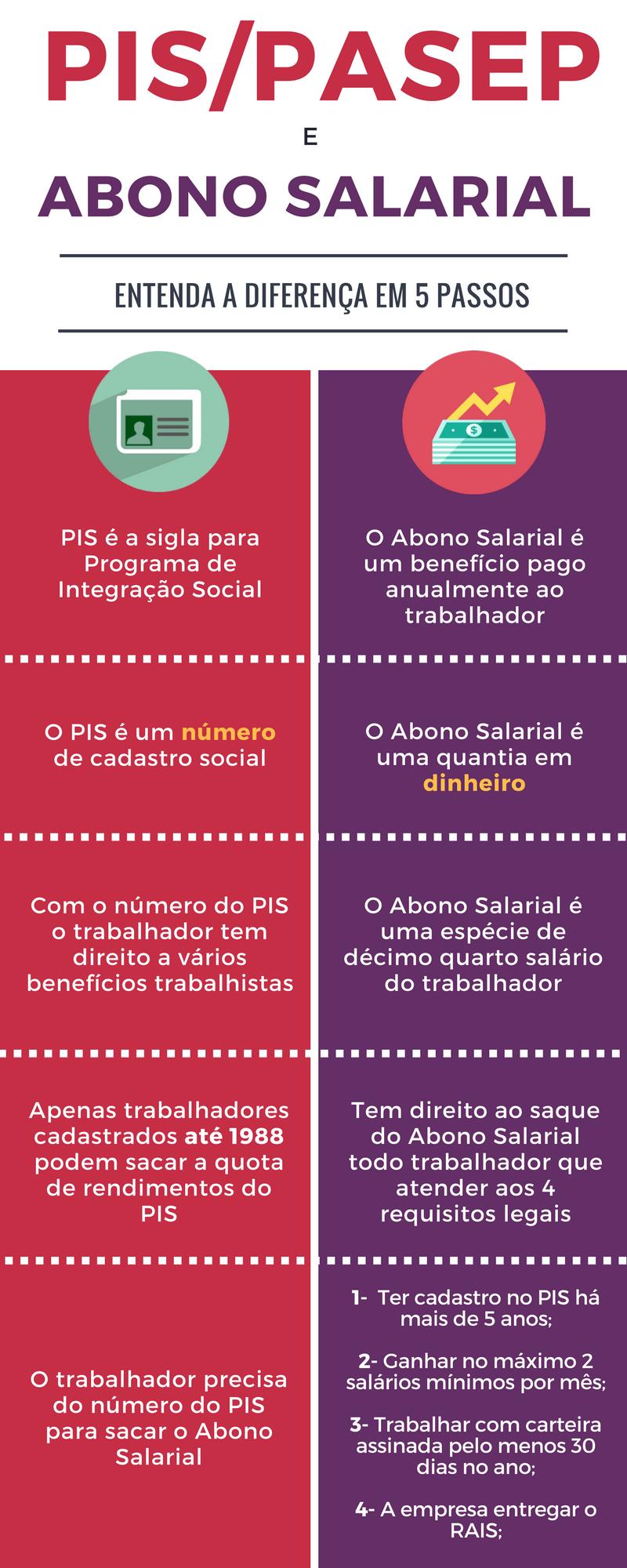 pis-pasep-abono-salarial-diferenca-infografico