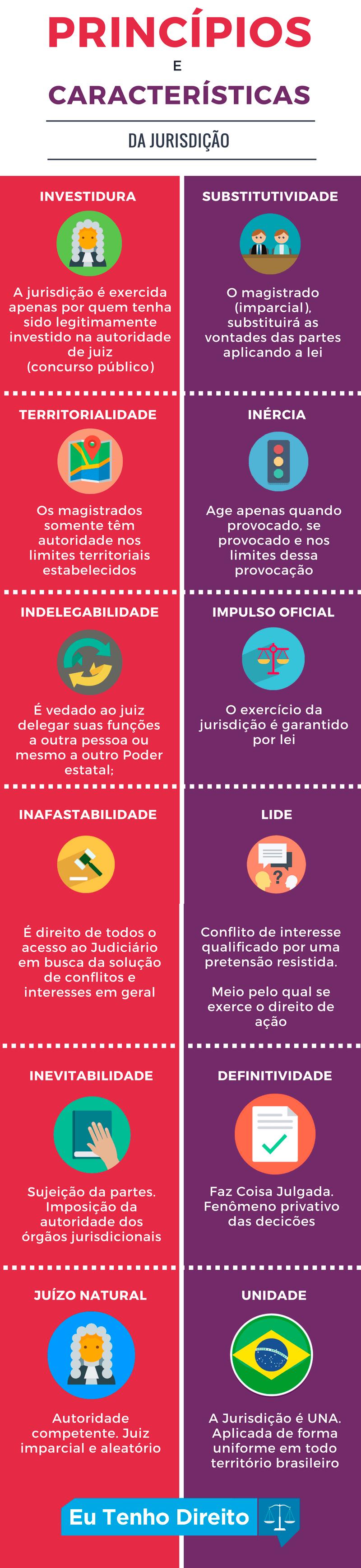 Jurisdicao-principios-caracteristicas-novo-cpc